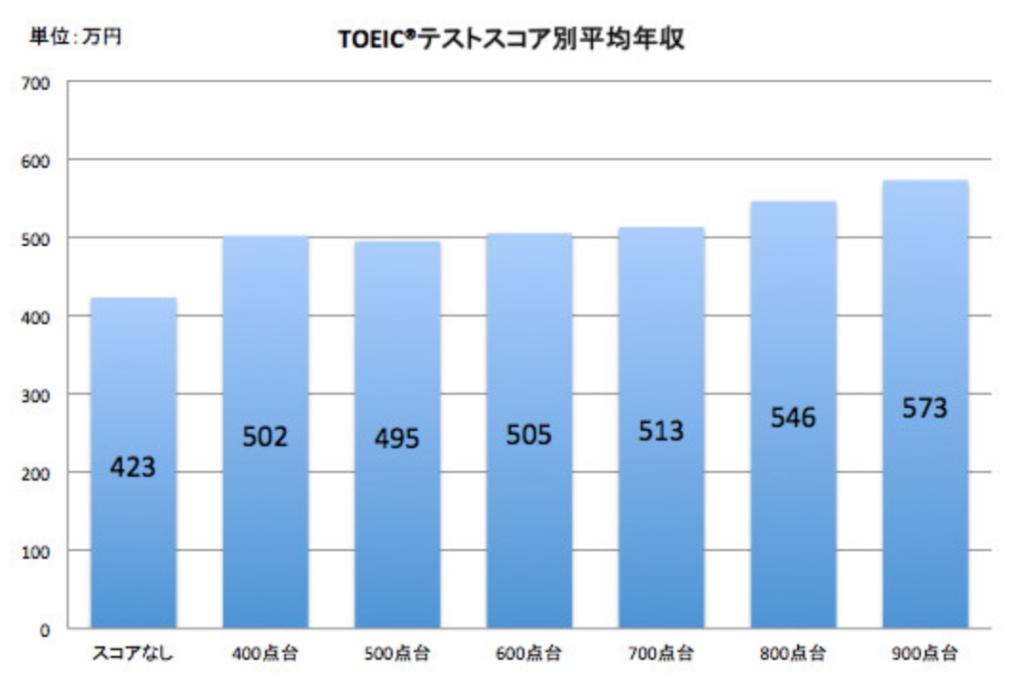 TOEICテストスコア別平均年収