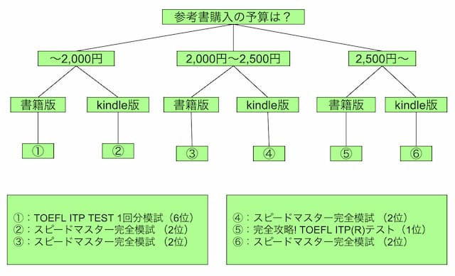 TOEFL ITPの過去問参考書