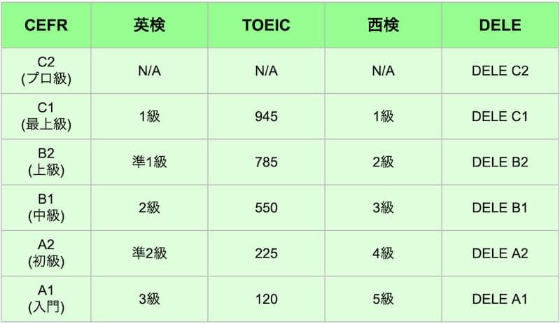 スペイン語検定のレベル比較【TOEIC・英検・DELE】