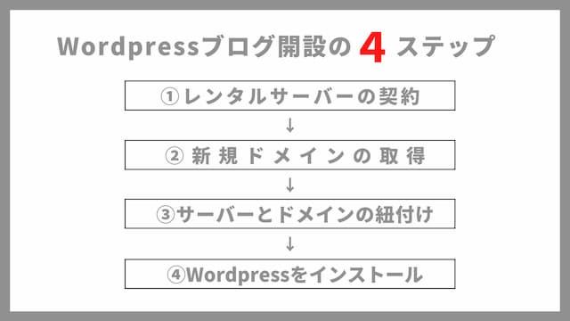 Wordpressブログを解説する4つの手順