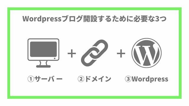 Wordpressブログに必要な3つの要素